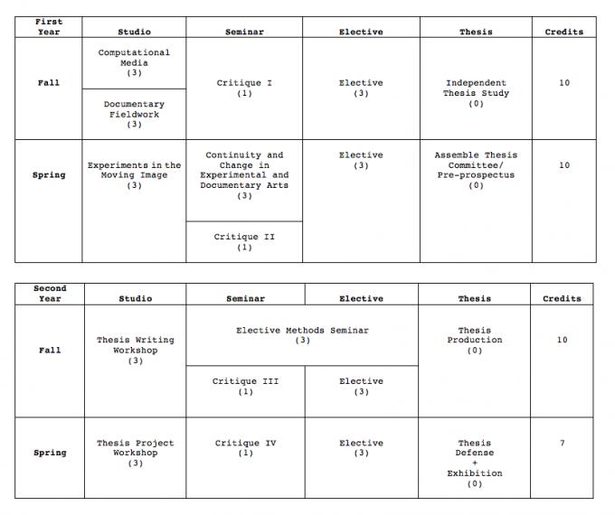 Program Planner Duke MFA – Program Planner